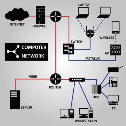 Computer Networking college fields of study list