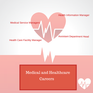 Medical & Healthcare Careers